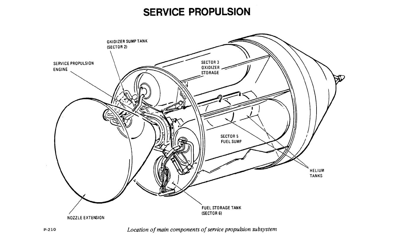 Service Modulesm